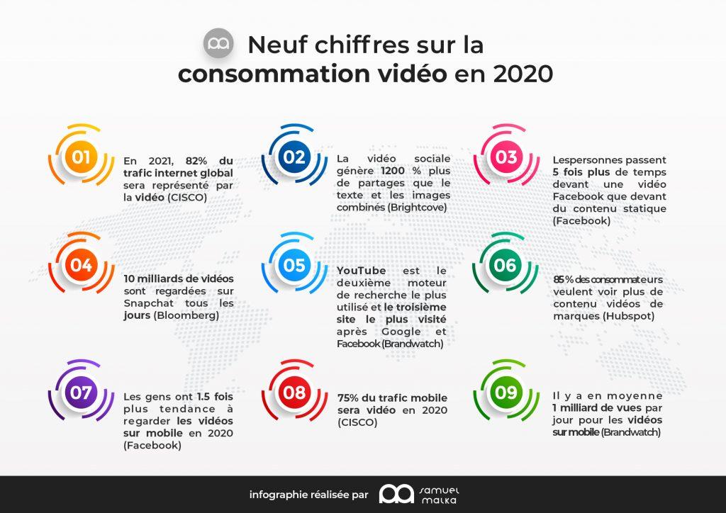 infographie-consommation-vidéo-2020